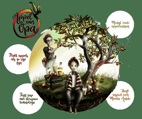 appel-van-opa